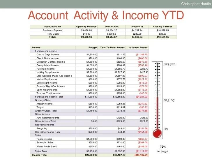 pto treasurer report sample - Onwebioinnovate
