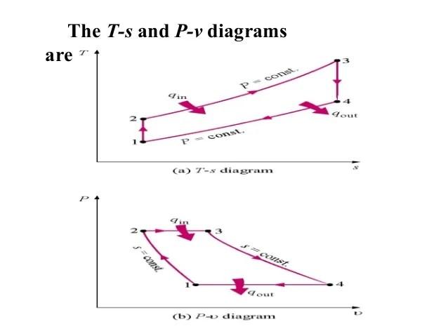 pv diagram gas turbine cycle
