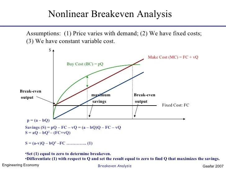 how to make a breakeven analysis - Vatozatozdevelopment