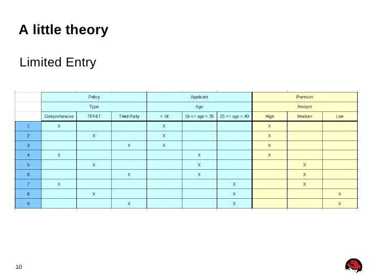 Entry10 Brm 2012 Decision Tables