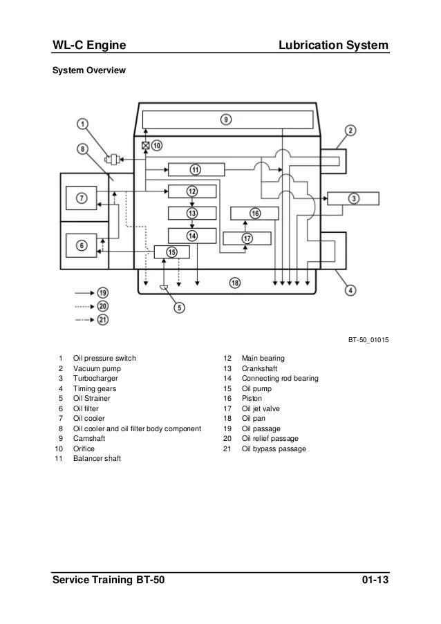 ford ranger rfw wiring diagram