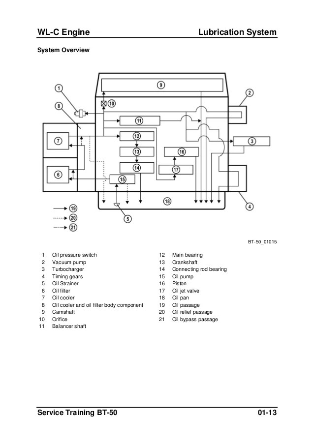 wiring diagram for mazda bt 50