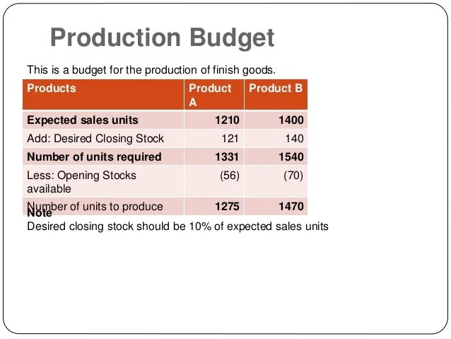 Budgeting, a worked example