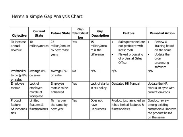gap analysis example - Ozilalmanoof - sample gap analysis