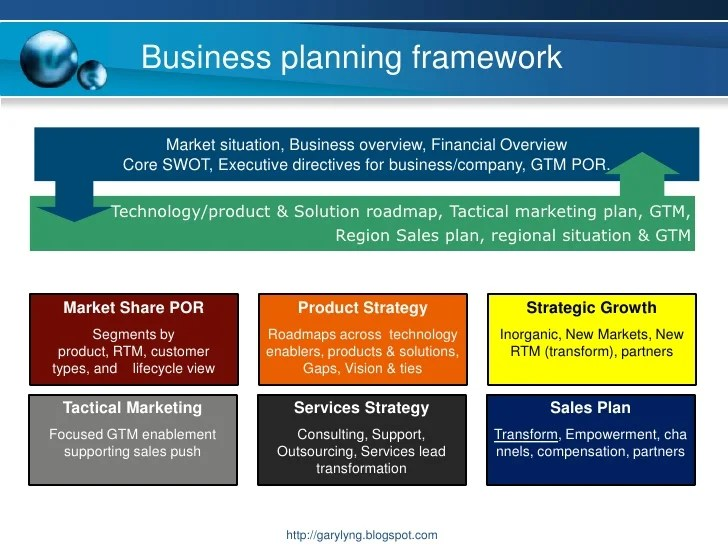Business Plan 6 Major Uses Of A Business Plan By An Business Planning Framework