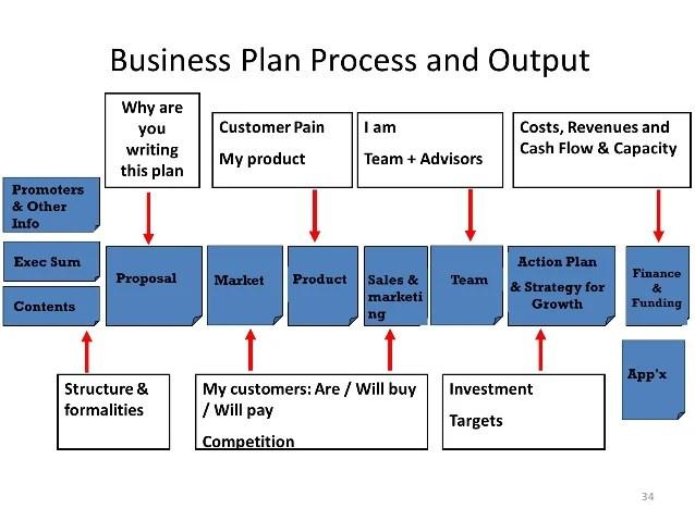 how to do a business plan - Onwebioinnovate