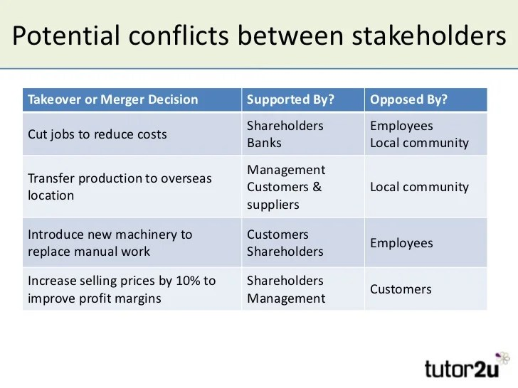 Impact On And Reaction Of Stakeholders To Takeovers And