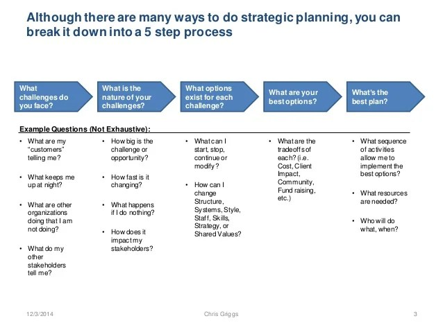 Strategic Plan Strategic Planning Business Strategy A Simple Process For Strategic Planning And Innovation 20141204