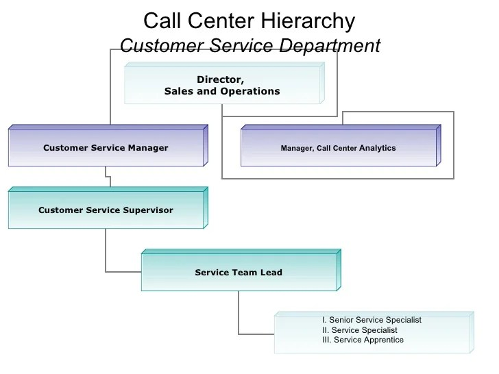 Job Description Sample Customer Service | Sample Letter Service Resume