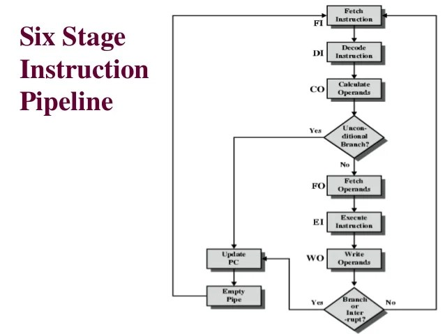 explain diagram of computer