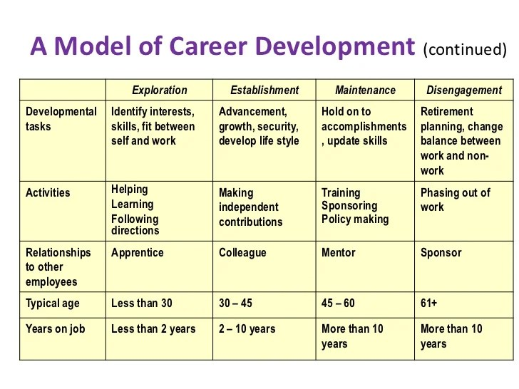 personal career development plan - Intoanysearch