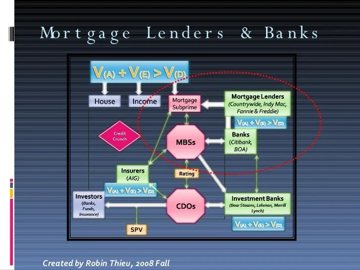 Mortgage Lenders & Banks Created