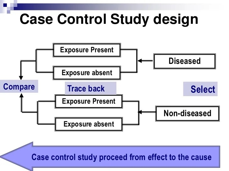 Accident Case Study In Too Deep Youtube Case Control Studies