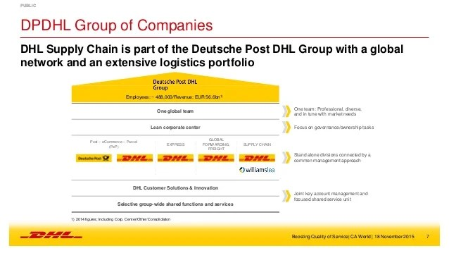 Customer Case Studies Codeless Platforms Case Study Dhl Shifts Left With Ca Application