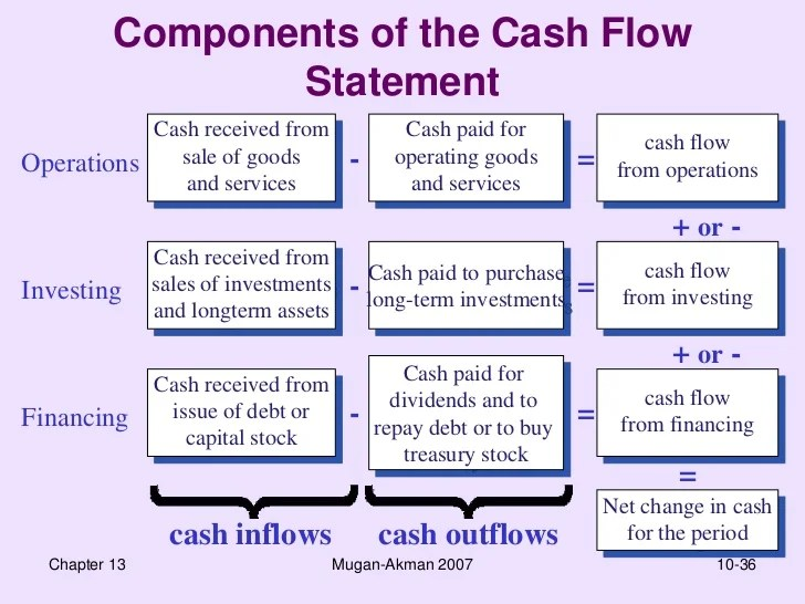 Cash Flow Statement - Finac 4