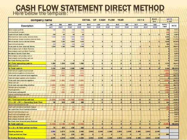cashflow statement template direct vs indirect method of cash flows