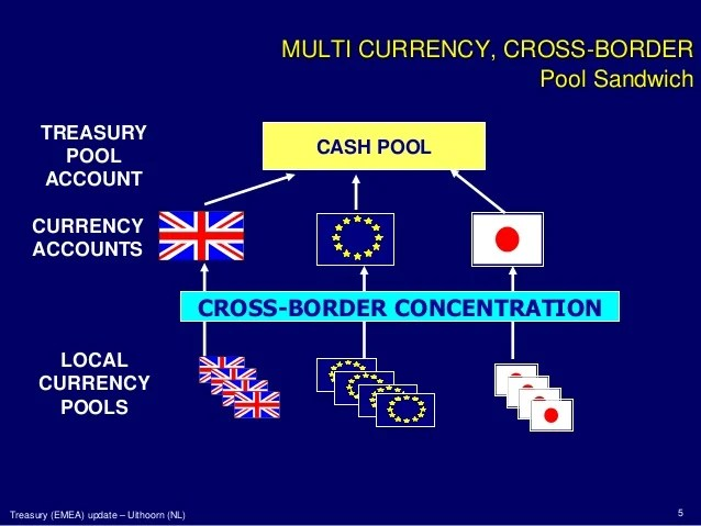 Cash Pool Portugal Cash Pooling And Cash Concentration Techniques