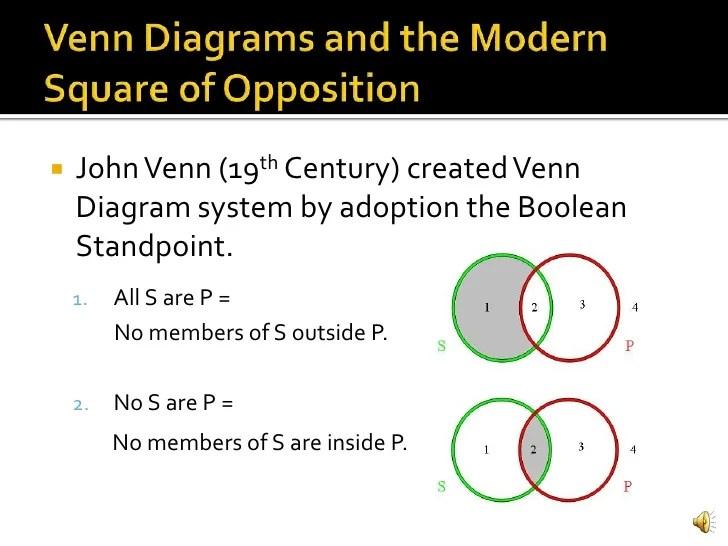 all s are p venn diagram