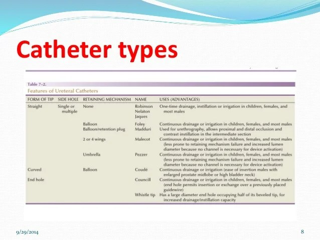 Urinary Catheter Skills And Care Dr Swapnil Tople Dnb