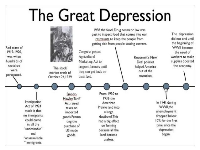Great depression causes effects essay