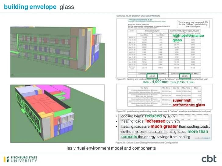 Case Study Cbt Architects Building Performance Modeling