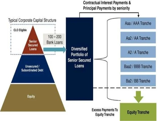 CDO, CDS and American Crisis