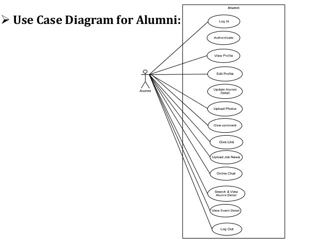 use case diagram for job portal