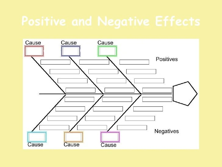 Cause Effect Graphic Organizers SaveEnlarge
