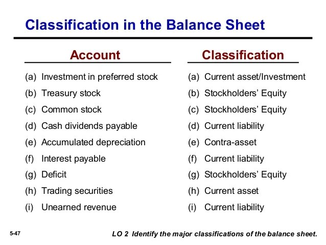 classified balance sheets - Tikirreitschule-pegasus - Balance Sheet Classified Format