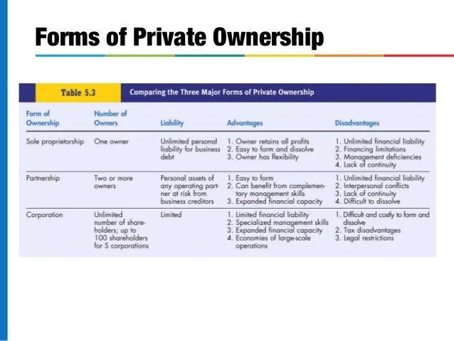 different forms of ownership for a business