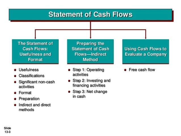 how to analyze statement of cash flows