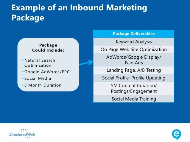 marketing deliverables - Onwebioinnovate