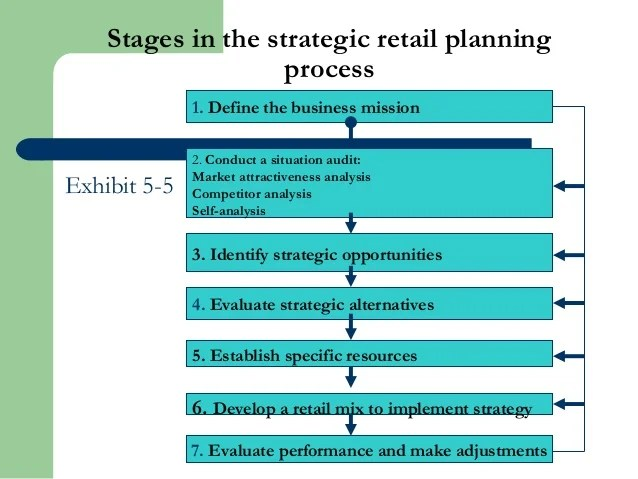 retail business planning - Onwebioinnovate - retail business plan essential parts