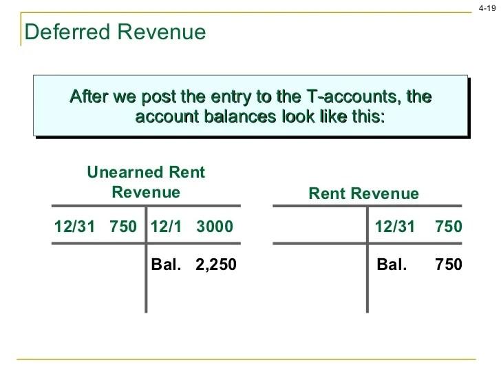 deferred revenue journal entry