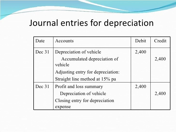 accumulated depreciation journal entry