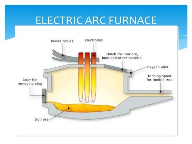 Chapter 2 Ferrous Material