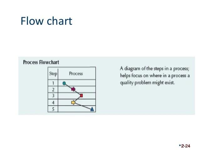 process flow chart quality management