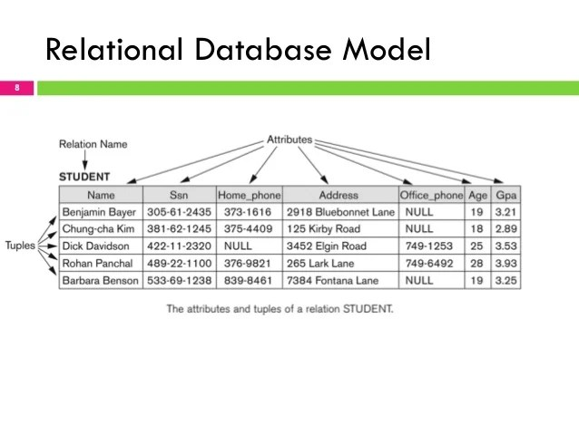relational data model - Selol-ink