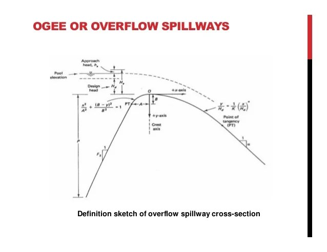 Chapter 7 Spillway And Energy Dissipators