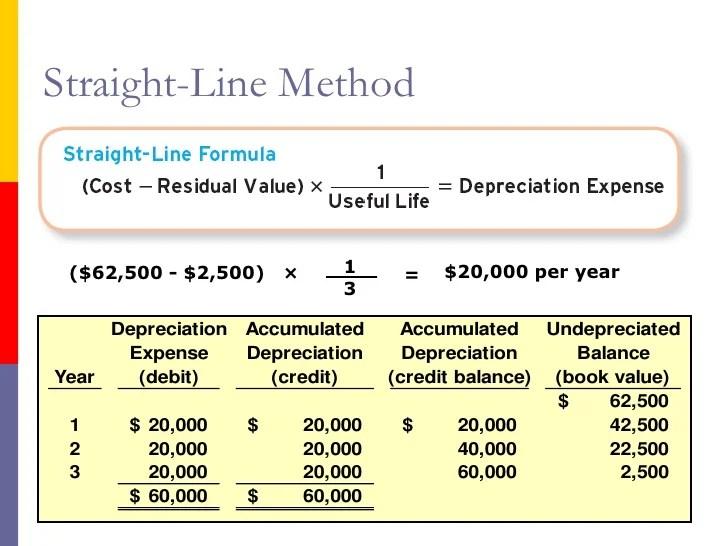 straight line depreciation table - Apmayssconstruction