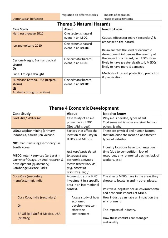 Chapter 1 Incorporating Natural Hazard Management Into Checklist 2014 For Gcse Geography Ocr B