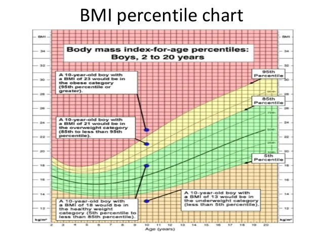 bmi for age and sex chart bmi chart for adults toddler bmi chart
