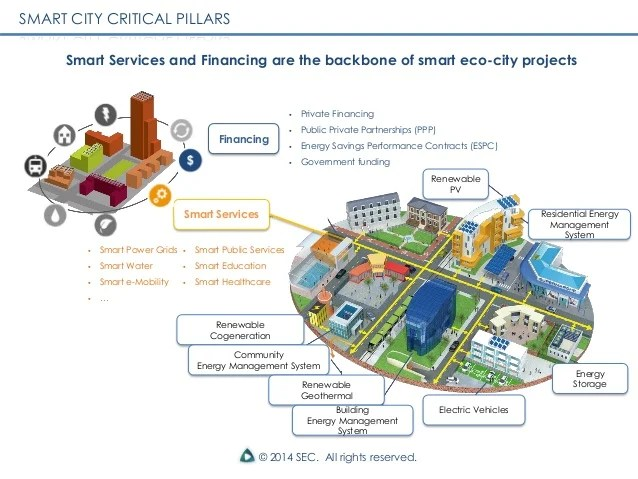 Case Study On Wal Marts Supply Chain Management Practices China Smart Grid And Smart Cities
