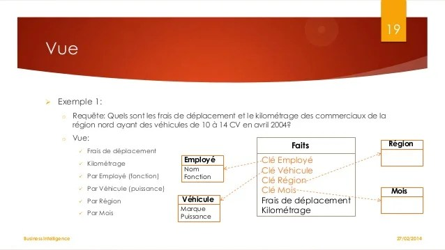 exemple cv employe commerciaux