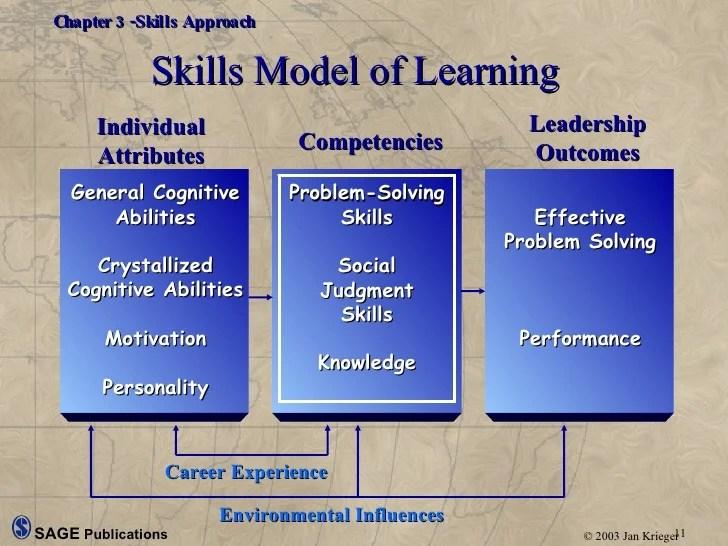 effective organizational skills