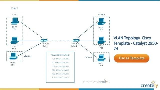 network diagram template - Roho4senses