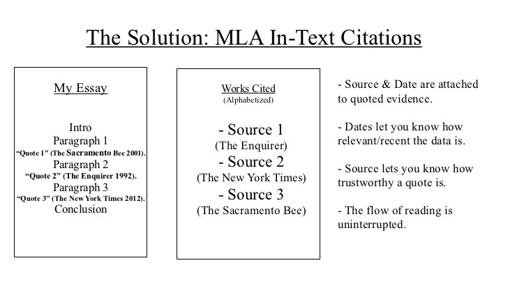 Home Modern Language Association In Text Citation And Works Cited