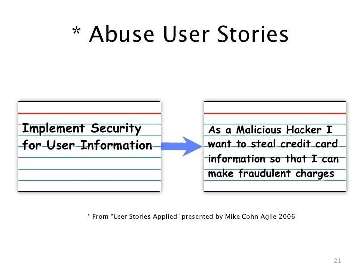 user story card template - Minimfagency