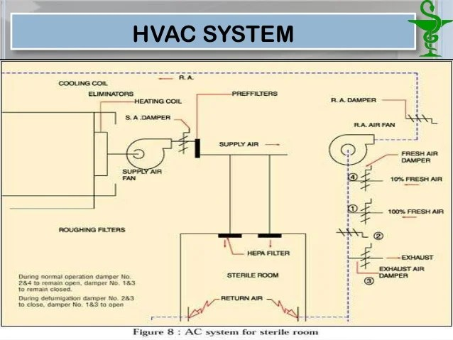hvac drawing company