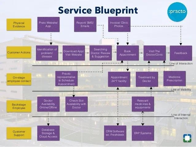 Case Study Assignment Help Case Studies Writing Service Service Marketing In Healthcare Sector Case Study Of Hbr